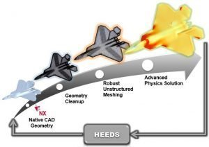 Simcenter STAR-CCM+_cfd aerospace_HEEDS workflow
